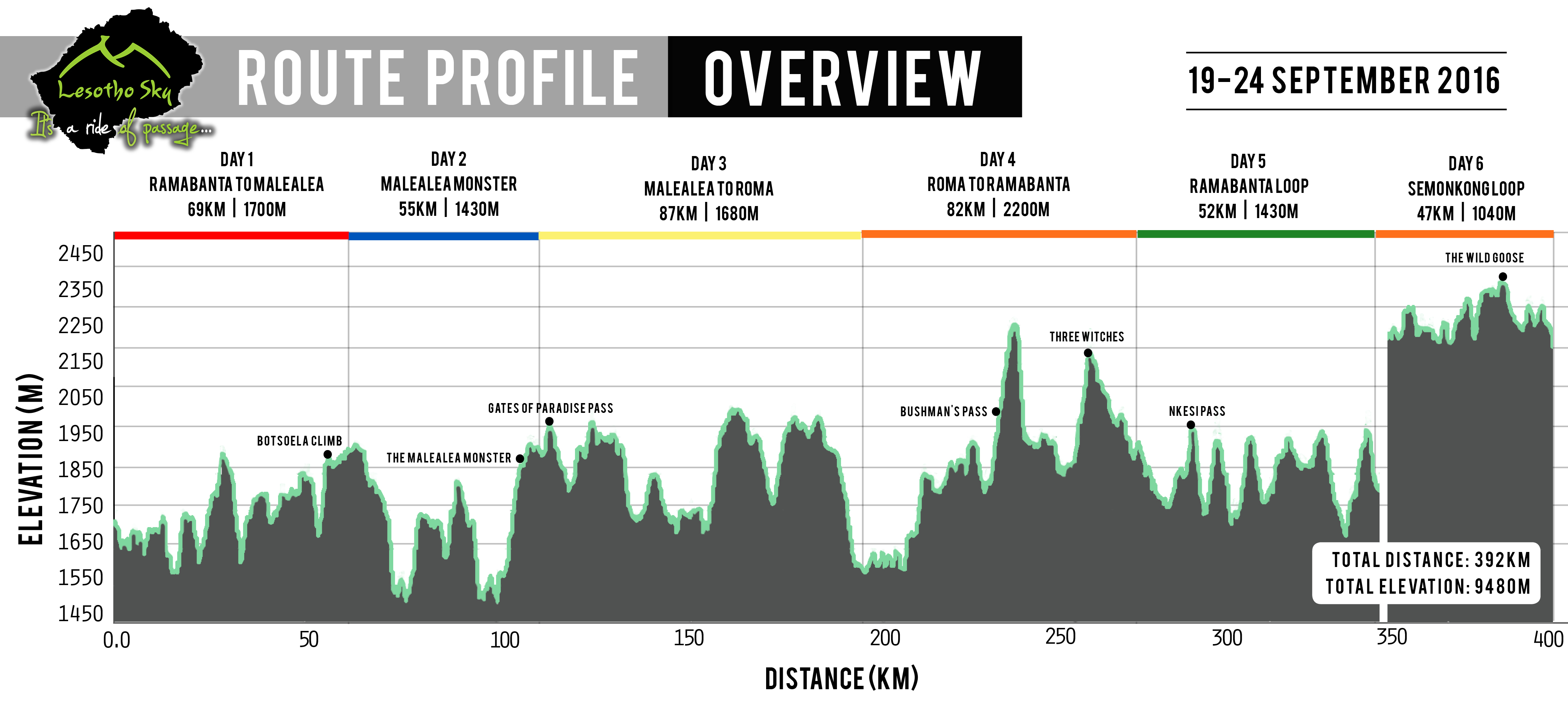 Route profile overview_final