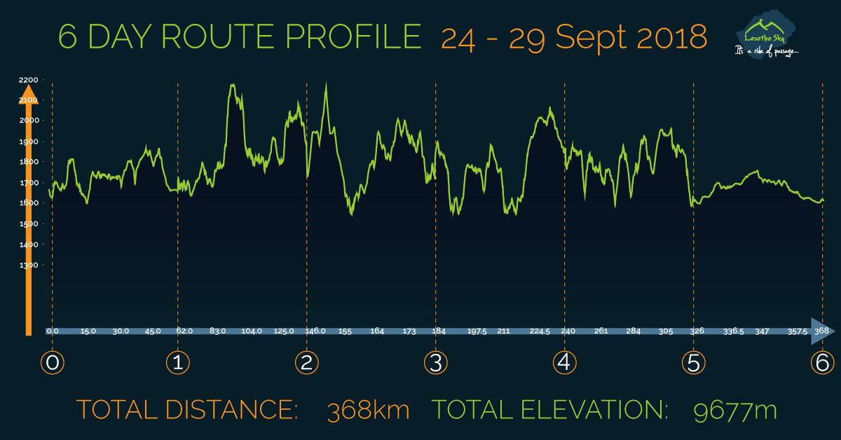 Lesotho Sky 2018 route profile